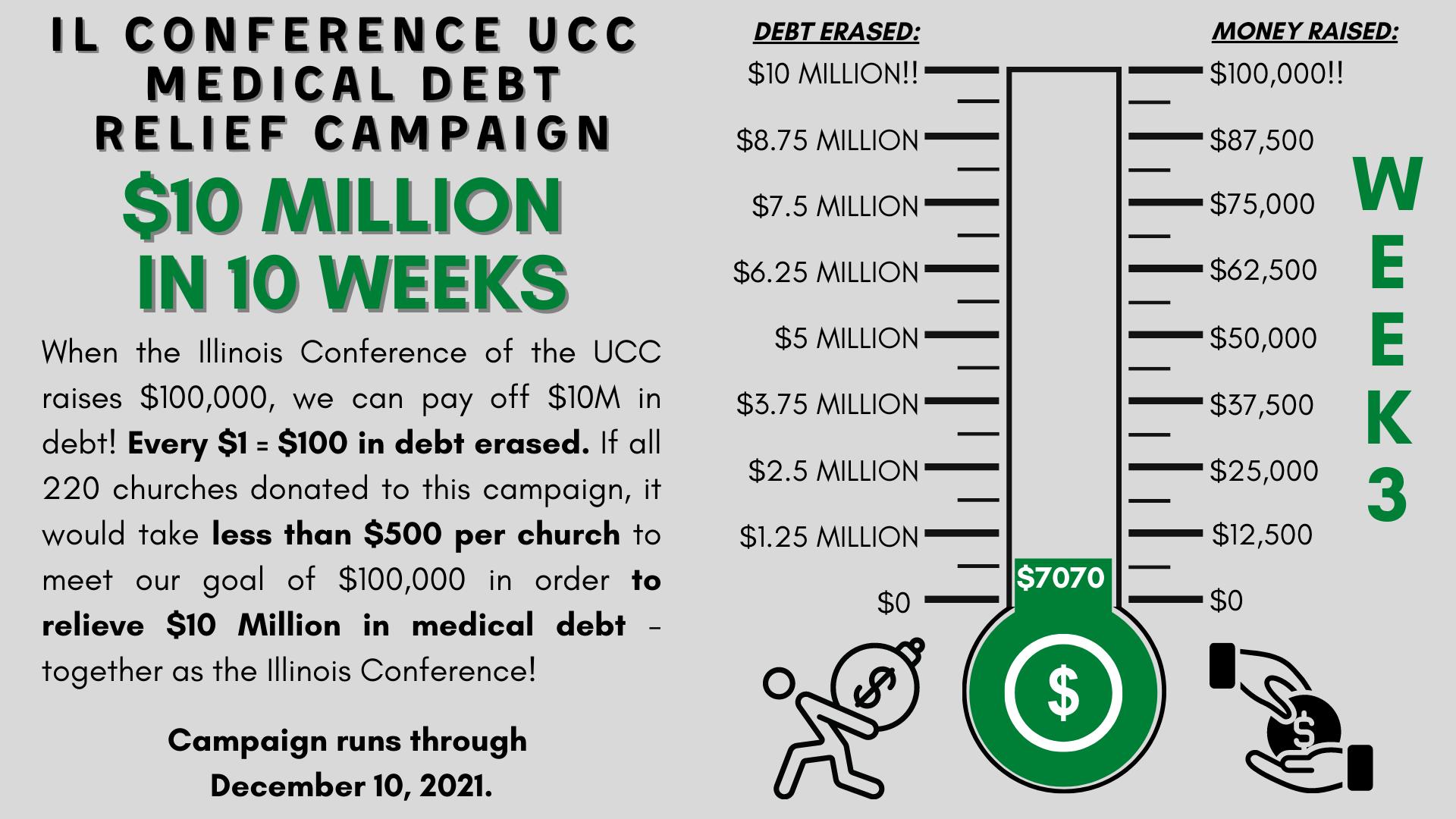 Debt Relief Thermometer Header Week 3